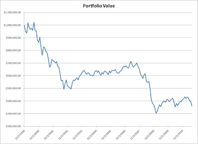portfolio+value 10 Dividend Stocks Stable Enough to Support Your Retirement