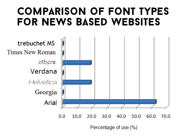 Comparison of Font Types for News Based Websites