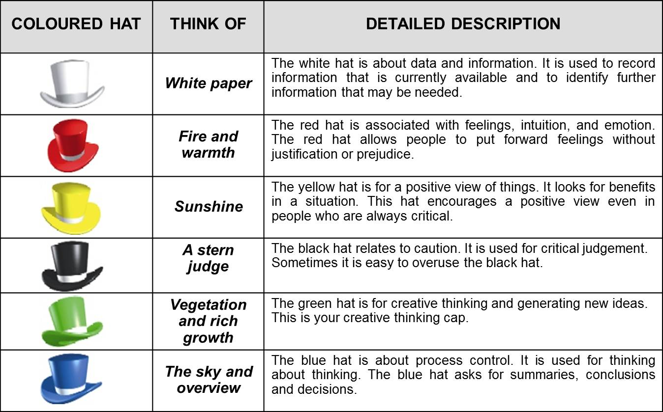 sis thinking hats Briefly, the benefit of the six thinking hats method is to consciously focus thinking about a problem or situation in different ways to generate different alternatives.