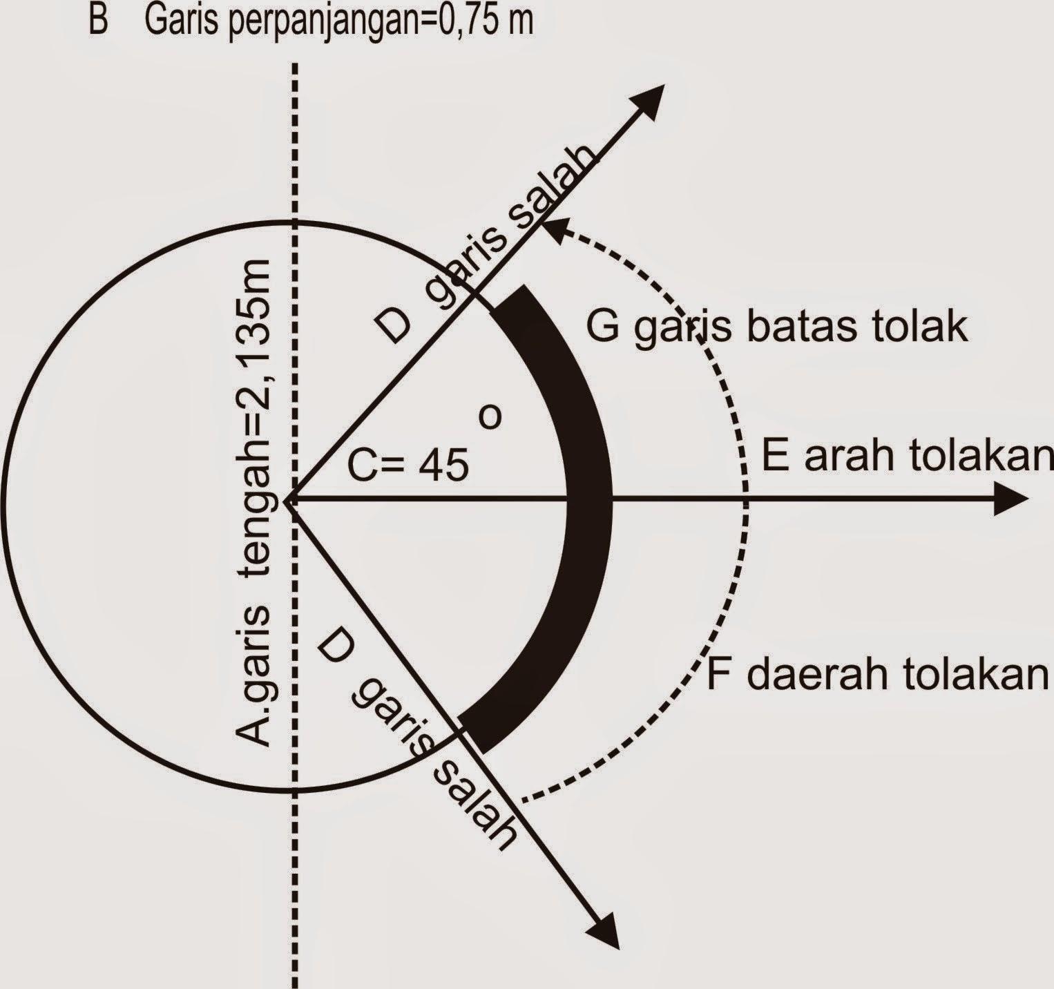 Ukuran Lapangan Tolak Peluru.