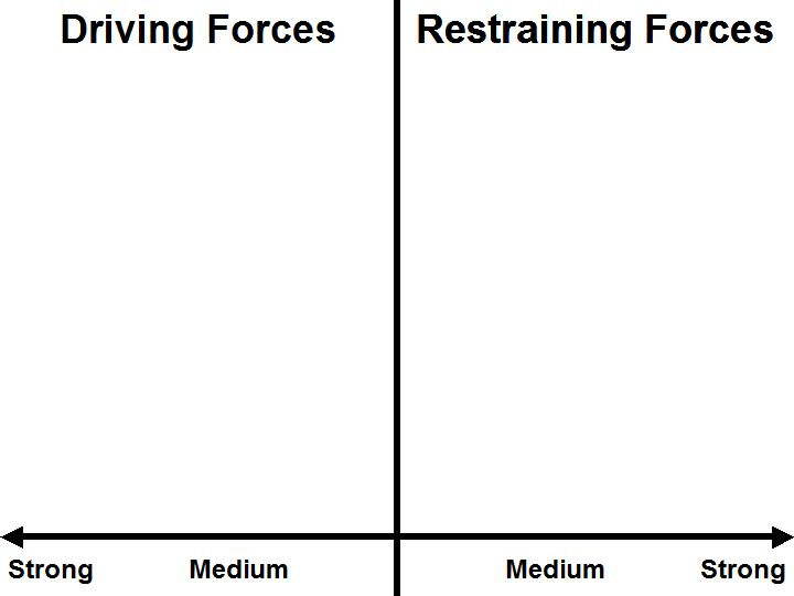 Force Field Analysis Template Force Field Analysis Powerpoint