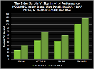 geforce r295 Skyrim Indoor Benchmark