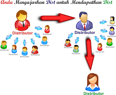 Daftar Alamat Perusahaan Multi Level Marketing Mlm Di Prie Tea Go Blog Cara Kerja Mlm Multi