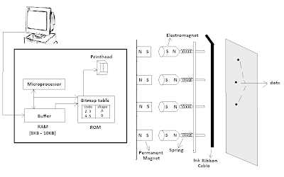 Dot Matrix Printer Block Diagram