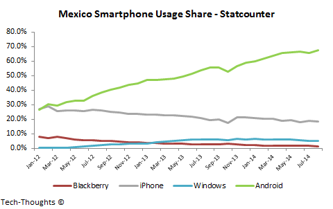 Mexico Smartphone Usage Share