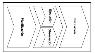 Ejemplo de etapas de trabajo y sus relaciones - Christian A. Estay-Niculcar (c)