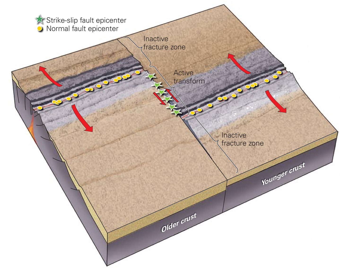 Where and why do earthquakes occur learning geology divergent plate boundary seismicity at divergent plate boundaries mid ocean ridges pooptronica