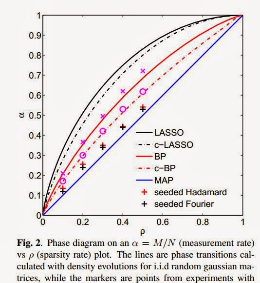 compressive sensing performance comparison of measurement One sketch for all: fast algorithms for compressed sensing a c gilbert m j strauss j a tropp department of mathematics  per measurement  emerging applications demand this level of performance.