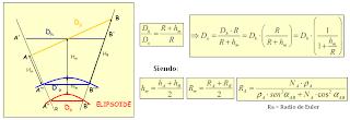reducción de la distancia al elipsoide o geoide