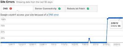 Google Webmastwers Tools