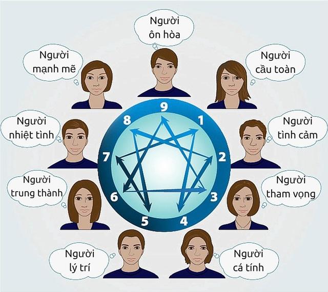 9 nhóm khách hàng trong cuộc sống