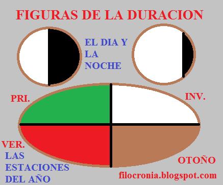 FIGURAS DE LA DURACION