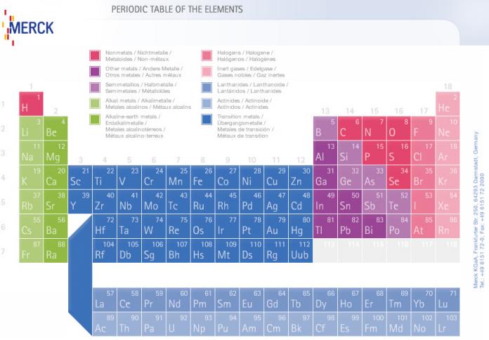 Tabla peridica periodos son siete filas horizontales de la tabla el nmero del periodo indica el nmero de niveles de energa del tomo urtaz Image collections