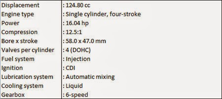 Spesifikasi Aprilia RS4 125