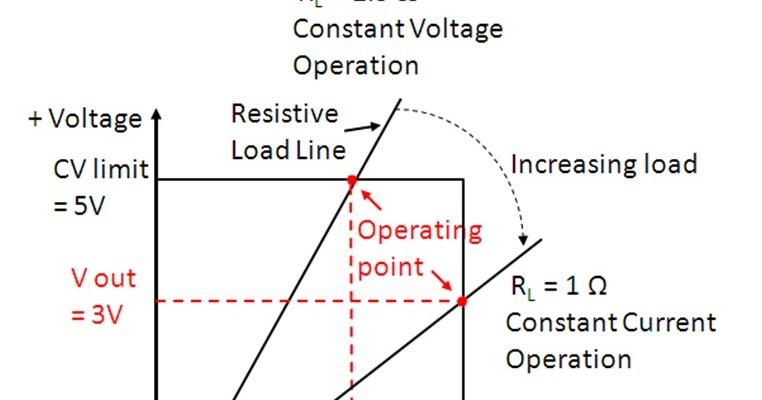 watt u0026 39 s up   why have multiple output range dc power supplies