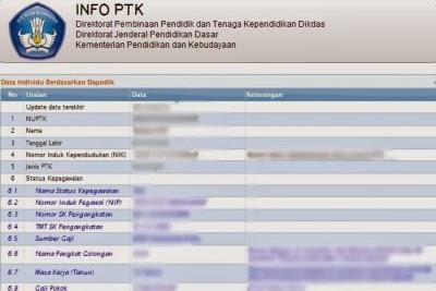 Guru diberikan waktu untuk mengecek datanya melalui Lembar Info PTK.