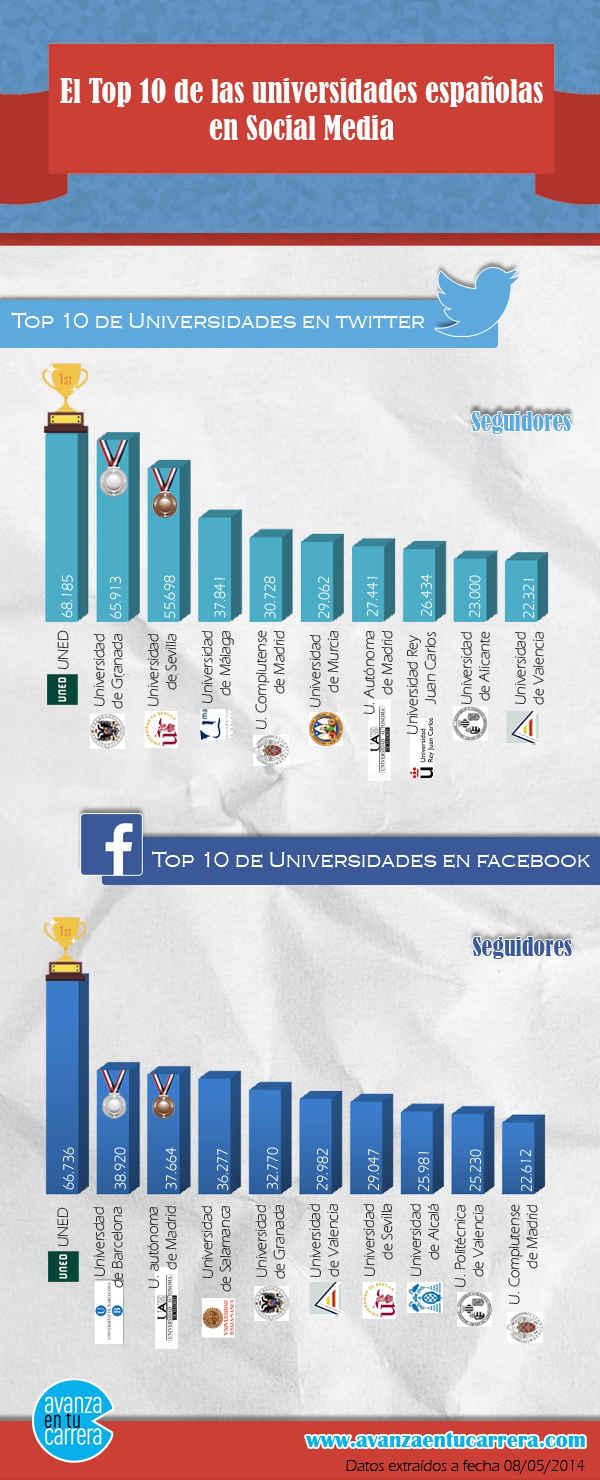 Top 10 universidades españolas en Redes Sociales