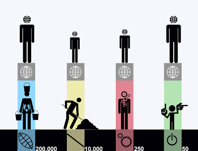 Evolucion cultural ,  iteligencia,visual espacial, infografia, isotipos, pictogramas