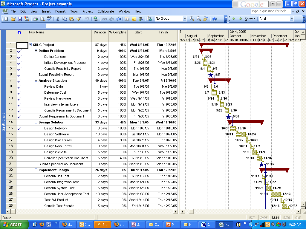 phd dissertation process gant chart