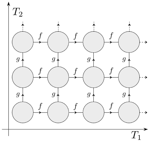 2-d grid of time states