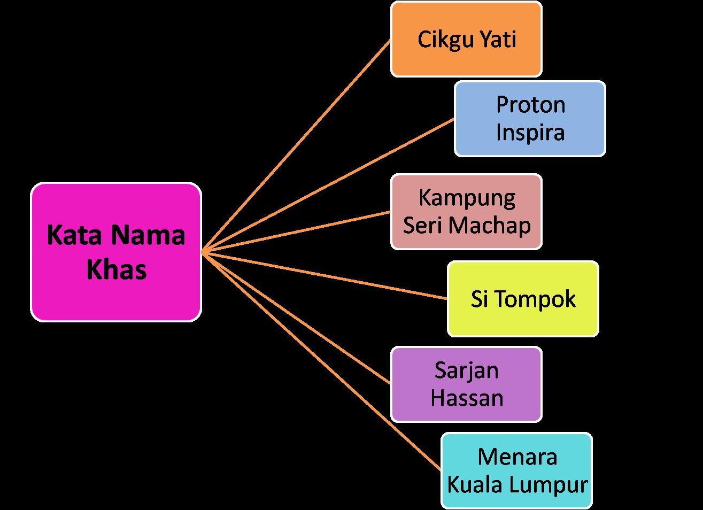 Kata Nama Am Lessons Tes Teach