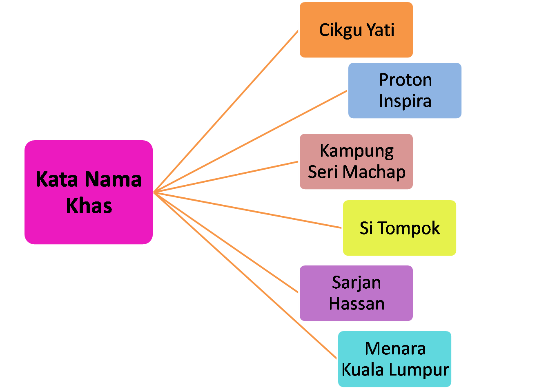 Tatabahasa Bahasa Malaysia: Kata Nama Khas