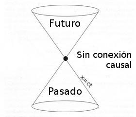 Resultado de imagen para causalidad relatividad
