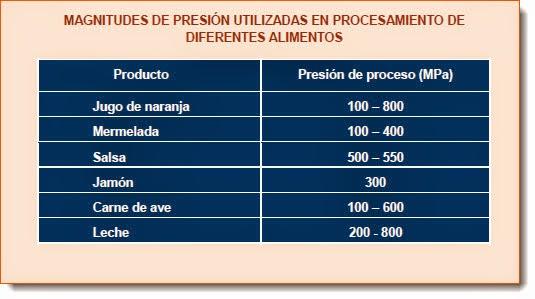 Magnitudes de presión usadas en procesamiento de diferentes alimentos