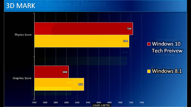 Windows 10 vs Windows 8 gaming performance