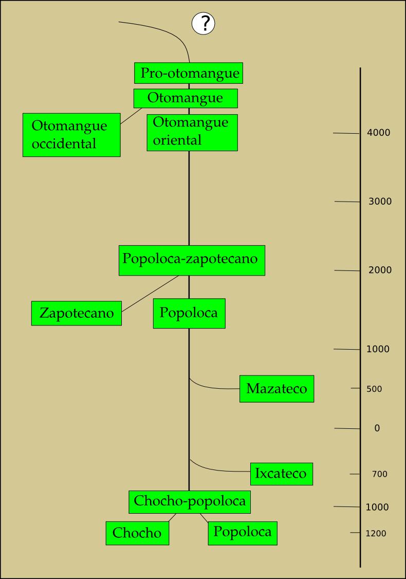 Evolución Del Popoloca