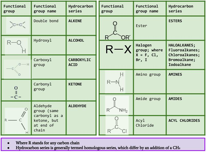 chemistry functional group and different types Functional groups and chemical families these special bonding arrangements have different of functional group types can be one the most powerful tools for.