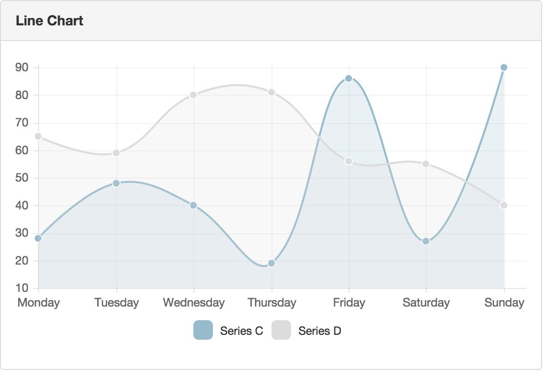 Nostra technology membuat grafik menggunakan angular chart sampai step ini pasti kalian bisa menampilkan nya namun bagaimana kalau data yg di peroleh berupa array dan kita harus menampilkan grafik per index nya ccuart Choice Image