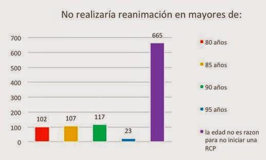 INICIAR O NO, UNA #RESUCITACIÓN #CARDIOPULMONAR.