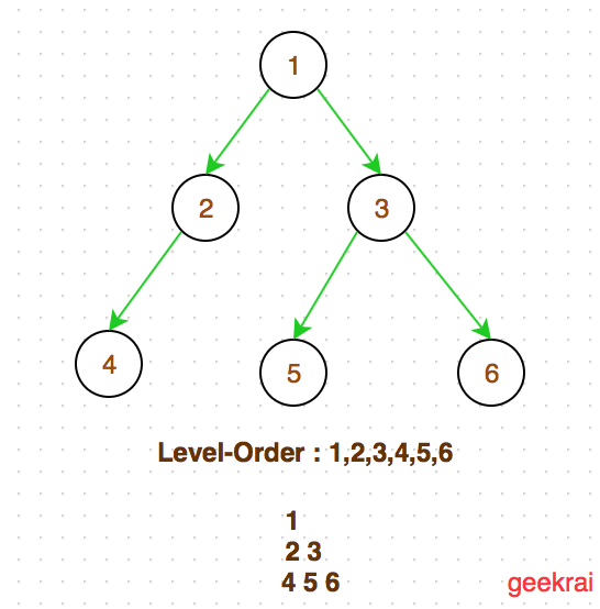 geekrai  binary tree level order traversallevel order traversal is breadth first search bfs   below diagram shows level order traversal of a binary tree