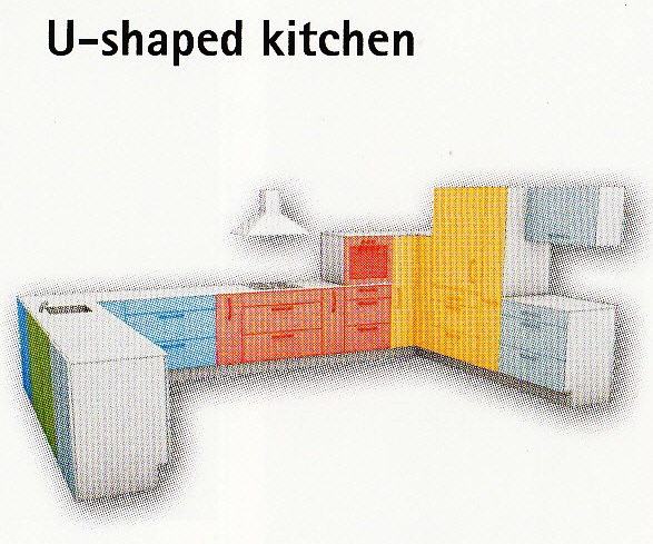 Tezza 6 Most Popular Kitchen Designs