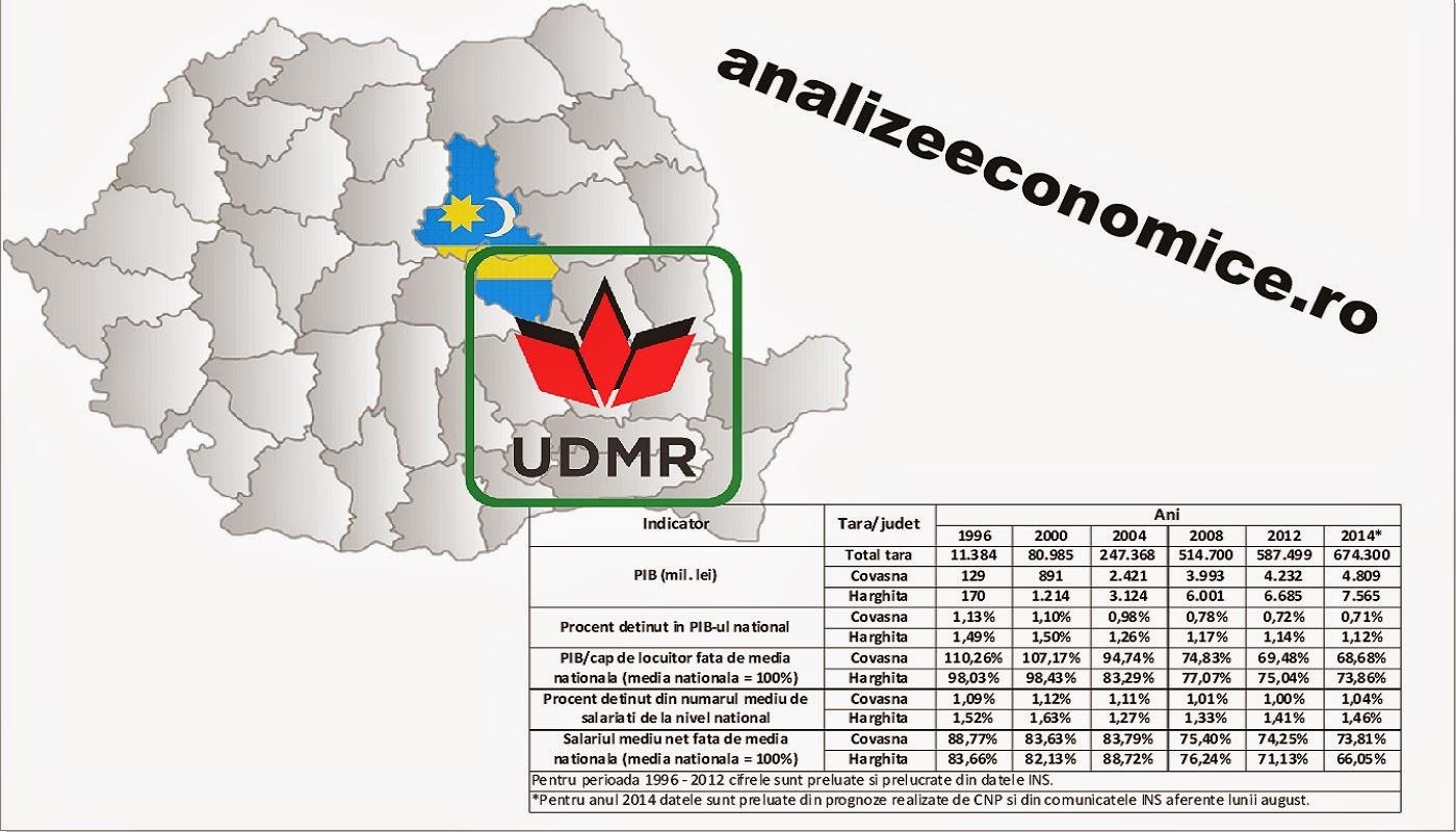 Economia Ținutului Secuiesc între anii 1996 - 2014