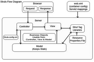 Struts workflow with diagram javastuff 1 a request comes in from a java server page into the actionservlet 2 the actionservlet having already read the struts configxml file knows which form ccuart Choice Image
