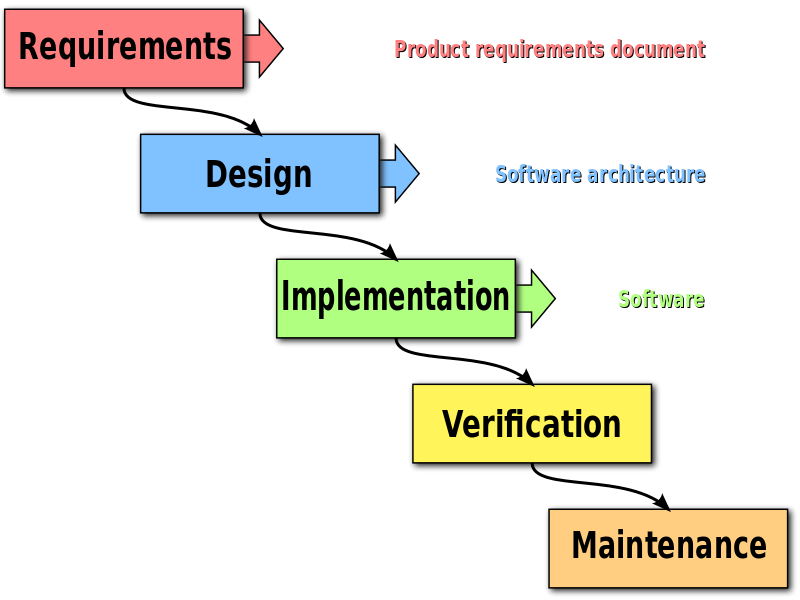 a discussion of the structure of the company sap system analysis and program development System-development life cycle enables users to transform a newly-developed project into an operational one seven phases of the sdlc: planning, analysis.