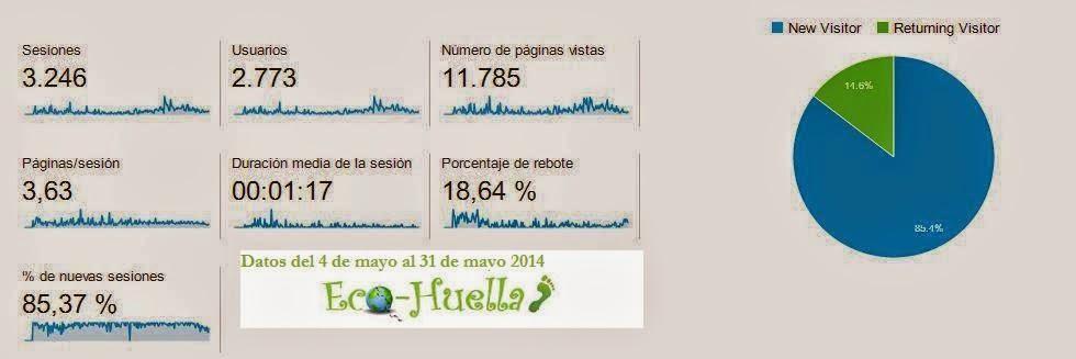 emisiones co2 de una web