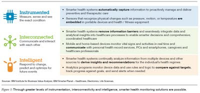 Through greater levels of instrumentation, interconnectivity and intelligence, smarter health monitoring solutions are possible ibm healthcare survey 2011
