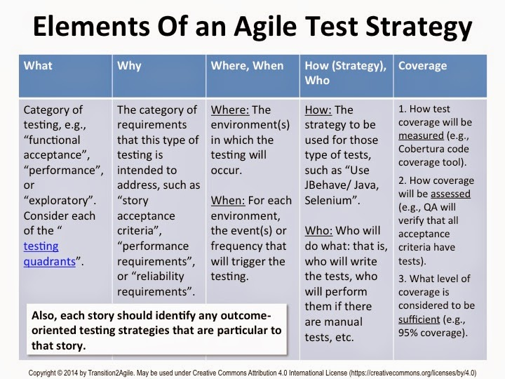 Transition 2 agile december 2014 for Performance test strategy template