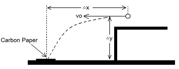 physics lab report lab 1 problem 4 Problem #1: constant velocity motion lab i - 3 problem #1: constant velocity motion since this physics laboratory design may be new to you, this first problem, and only this one, contains both the.