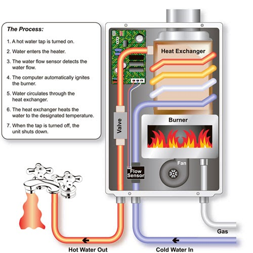 Using water heater in koi pond koi fish care info for Koi pool heaters
