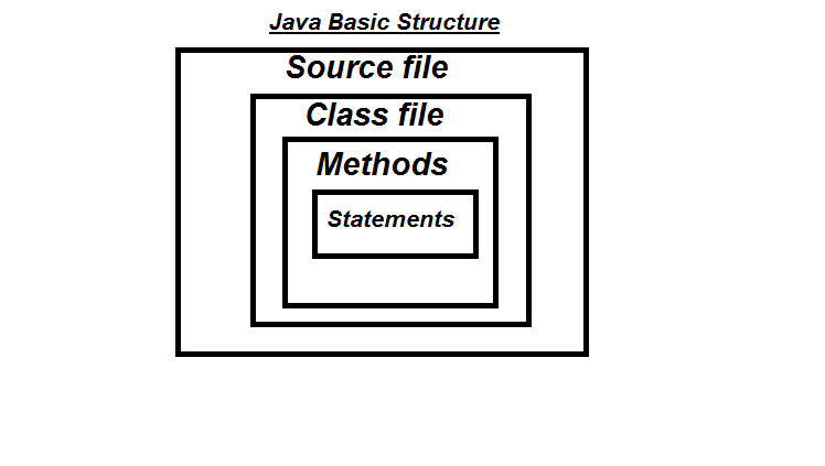 Basic java structure