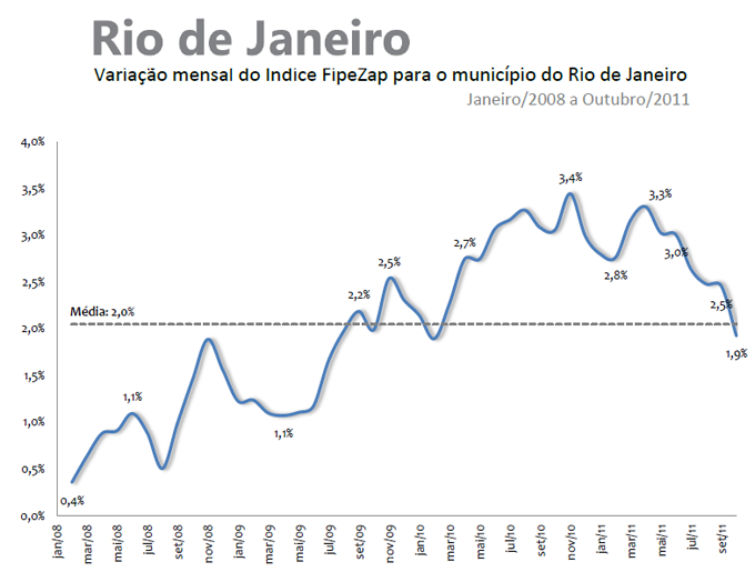 Valorização dos Imóveis - Outubro de 2011 - Rio de Janeiro