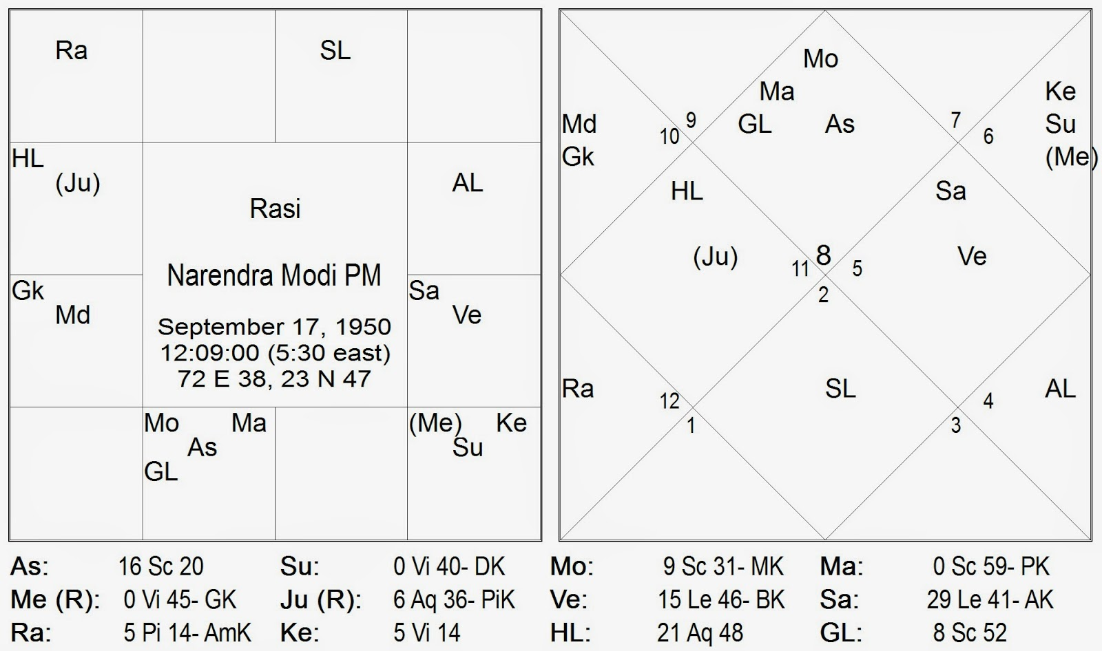 Vedic astrology consultancy research narendra modi prime lagna ascendant and lagna lord the lagna ascendant is vcika vrishchikascorpio which is self evident from his personality nvjuhfo Choice Image