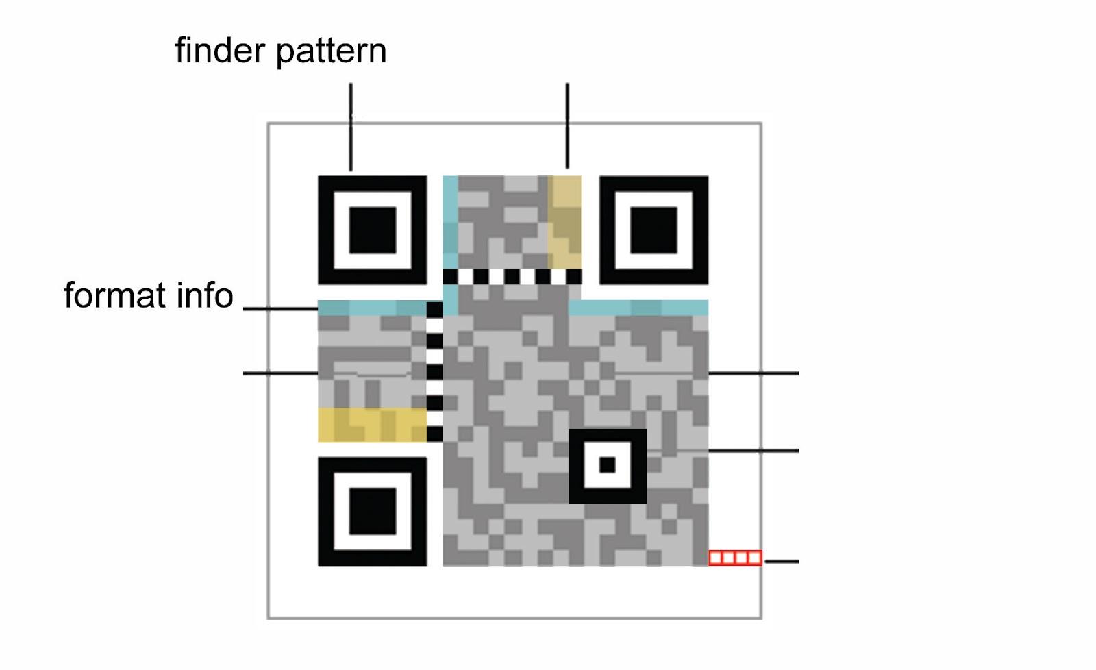 Break the QR Code: What are QR Codes