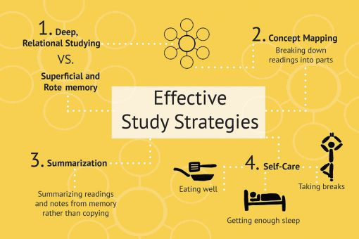a study of memory strategies for Memory & study skills: mnemonic devices  • using a variety of strategies 16 study tip if you are stressed, or the assignment looms larger in your mind than god.