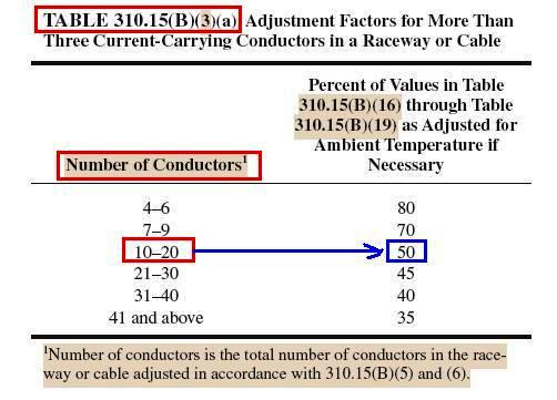 More conductor sizing and overcurrent protection calculations carrying conductors plus 2 new current carrying conductors 12 current carrying conductors using 31015b3a gives us a derating factor of 50 greentooth Choice Image