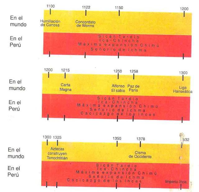 Línea de tiempo del Intermedio tardío y el horizonte tardío